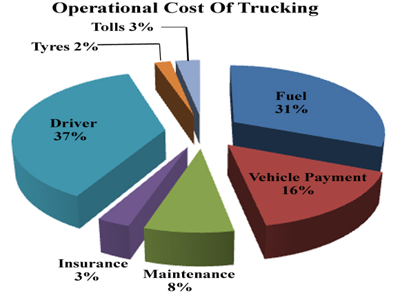 Trucking Cost Percentages