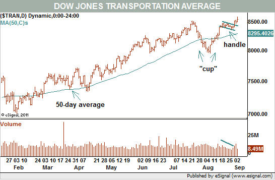 Dow Jones Transportation Average