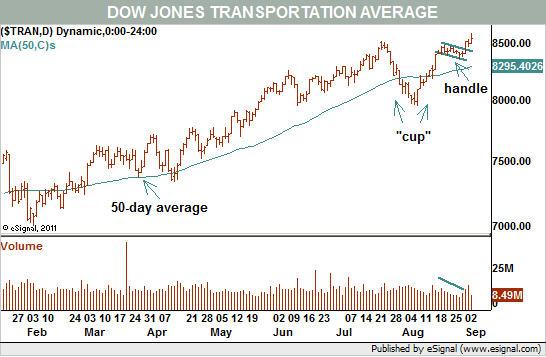 Dow Jones Transportation Average
