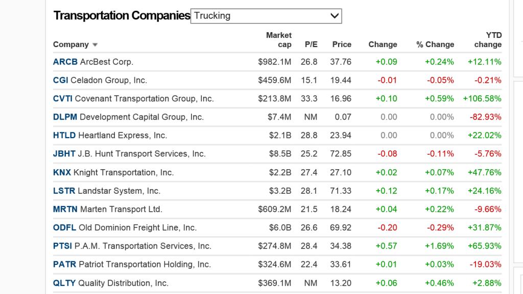 Trucking Stocks