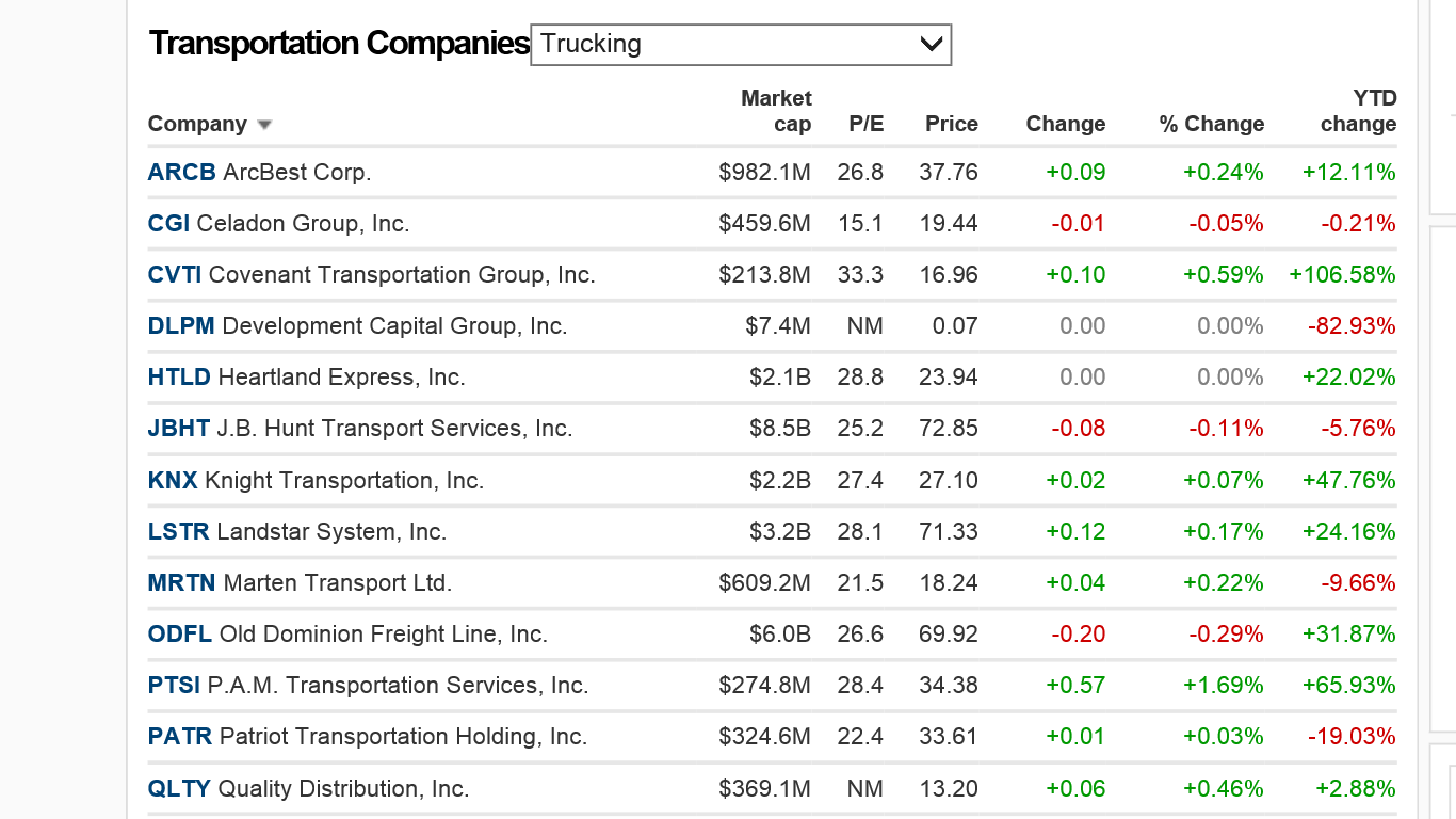 Trucking Stocks