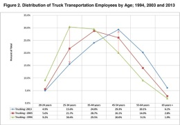 Average Age Of Truck Drivers 2015