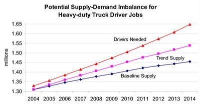Heavy Duty Truck Driver Shortage