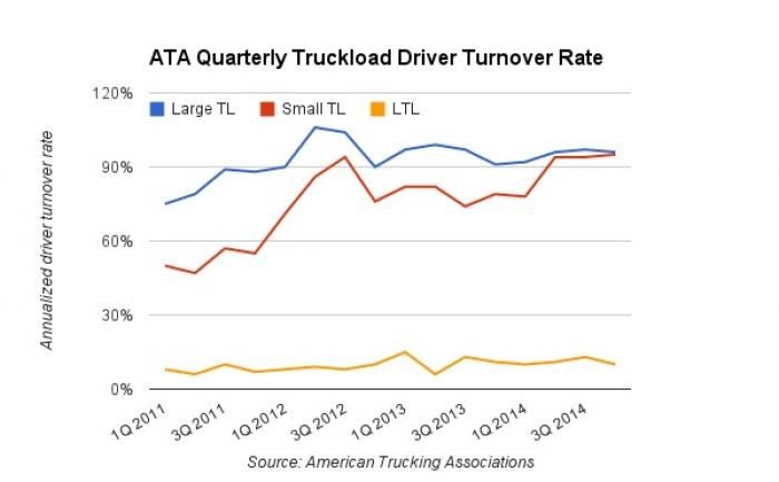 Truck Driver Turnover Rates