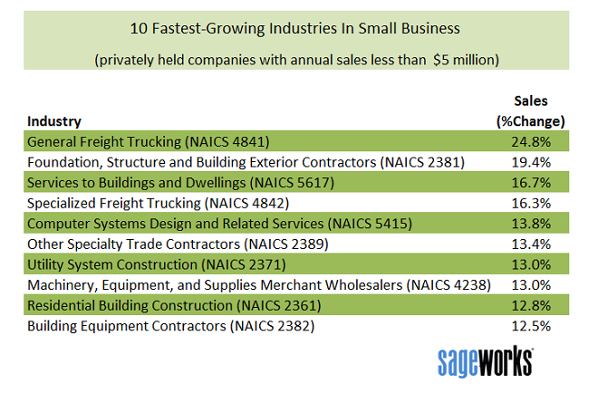 Top 10 Fastest Growing Industries