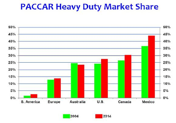 PACCAR Investment And Stocks