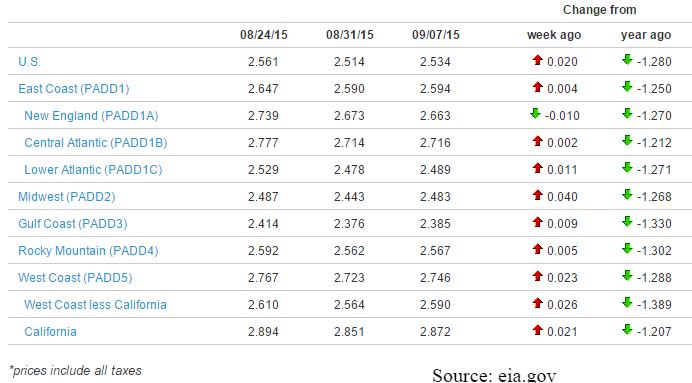 Diesel Prices 9-7-2015