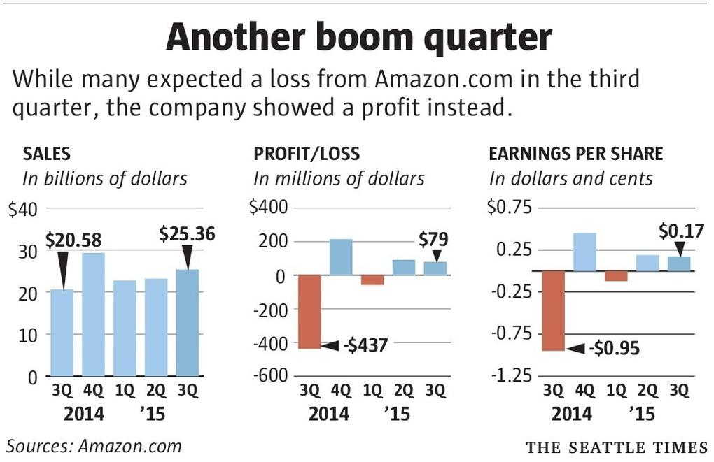 Amazon Profits 2015
