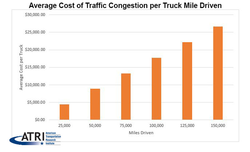 ATRI Traffic Congestion Study