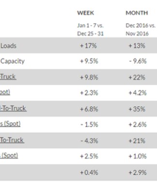 High Load-To-Truck Ratios 2017