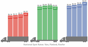 Load-To-Truck Ratios