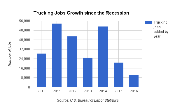 New Trucking Jobs 2008-2016